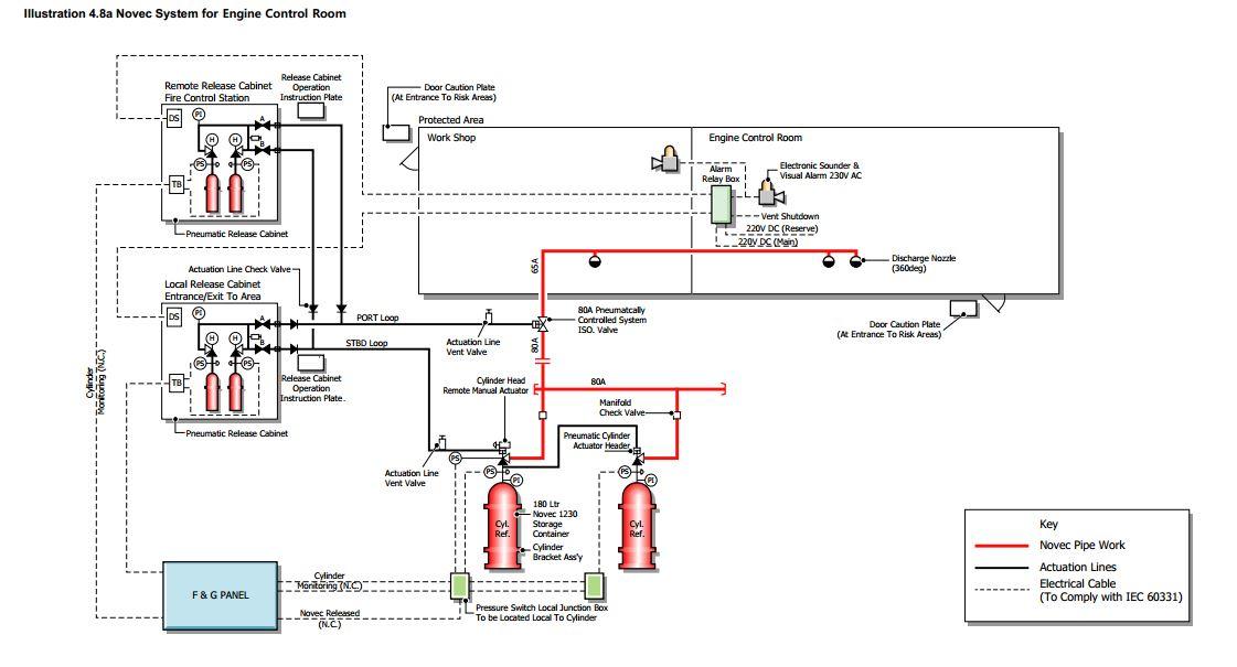 Novec fire fighting system for engine room LNG LPG – Lpg Engine Diagram